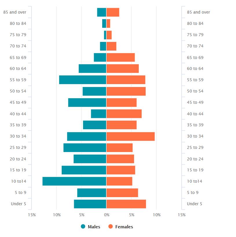 Wendell Population 2015-2019