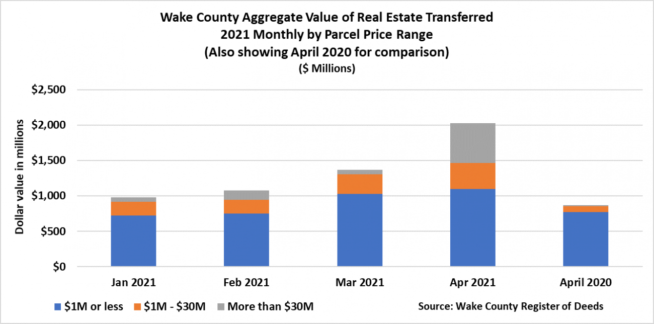 April 2021 Aggregate Value of Real Estate Transactions Monthly Parcel Price