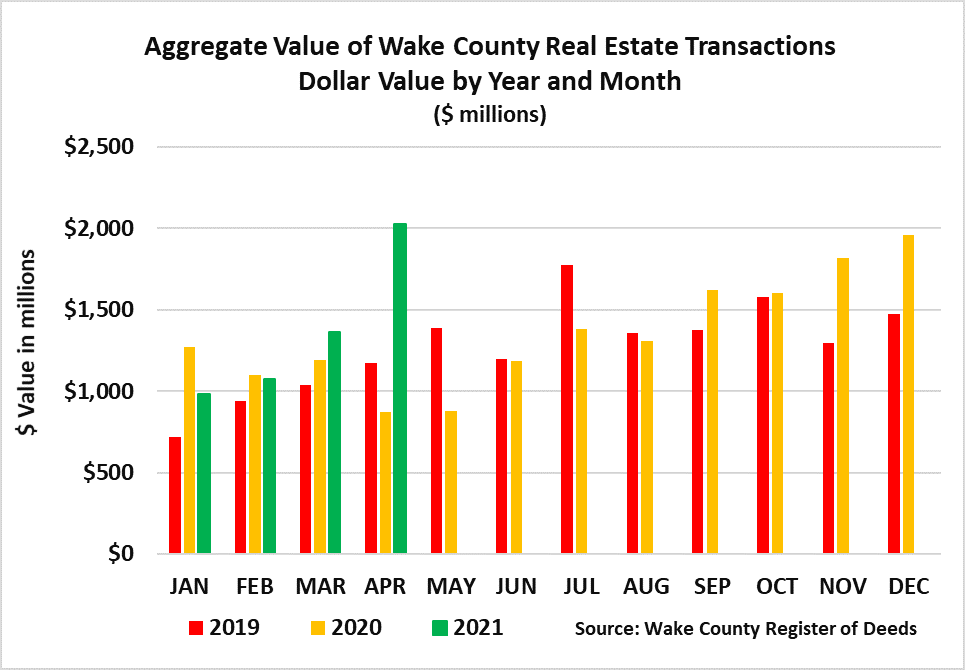 April 2021 Aggregate Value of Real Estate Transactions Year and Month