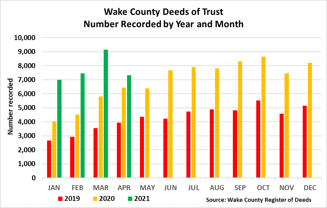 Wake Deeds of Trust Number Recorded Year and Month - April 2021