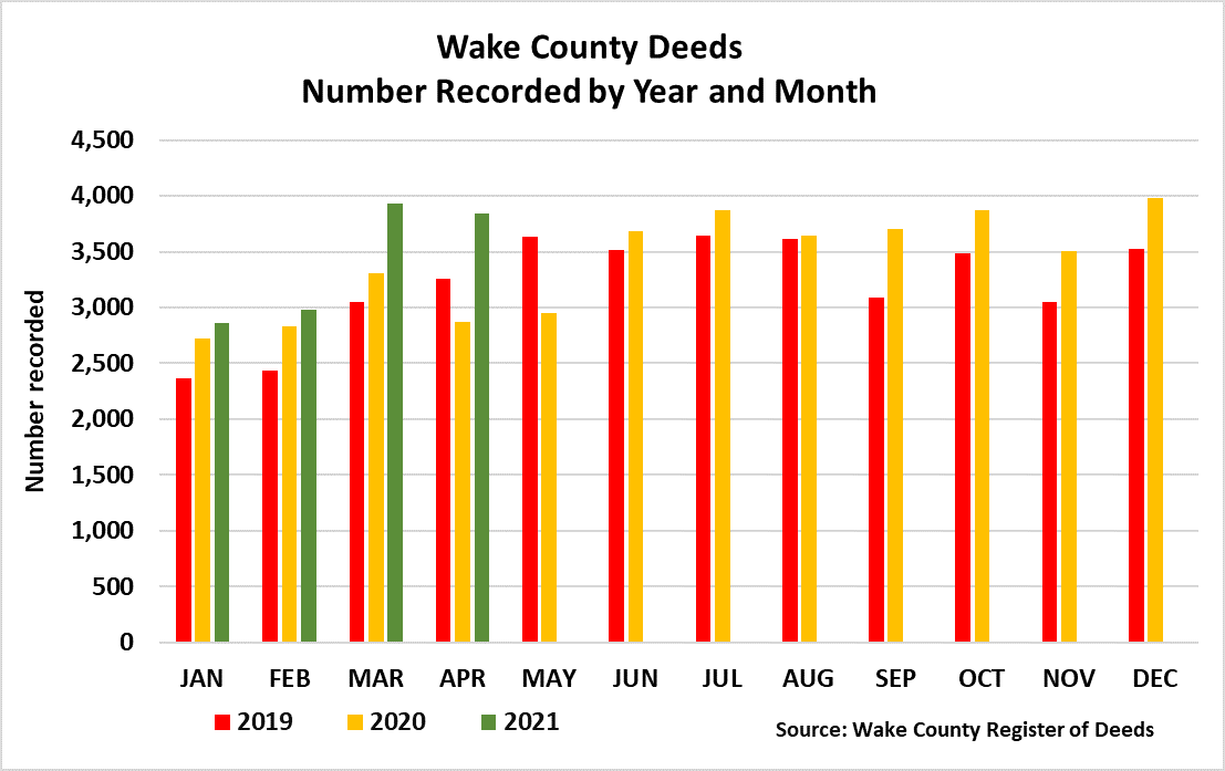 Wake County Deeds Year and Month - April 2021