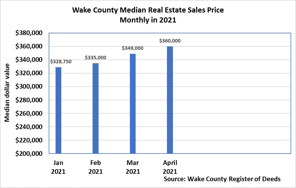 April 2021 Median Real Estate Sales Price Monthly