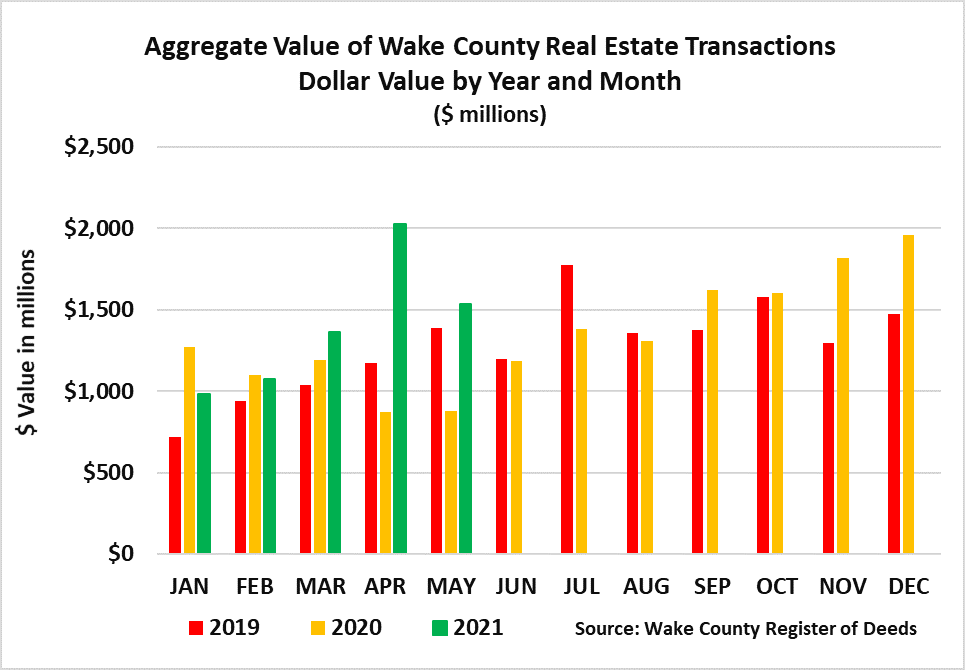 Aggregate Value Transferred by Dollar Value Year and Month 5-2021