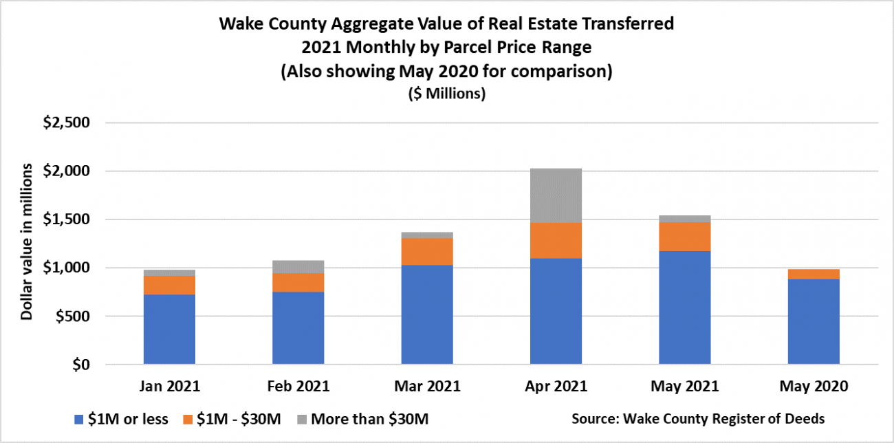 Aggregate Value Transferred by Parcel Price Range 5-2021