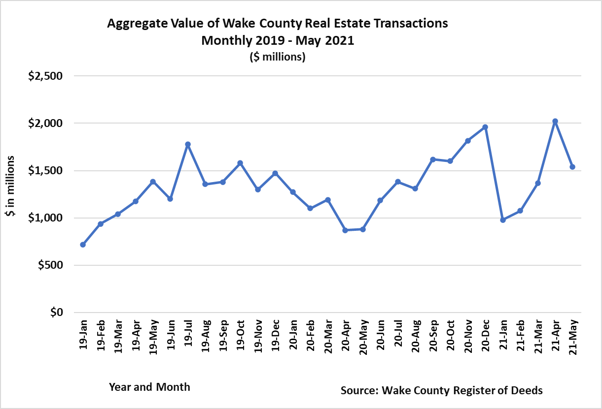 Aggregate Value of Transactions Monthly 2019 - 5-2021