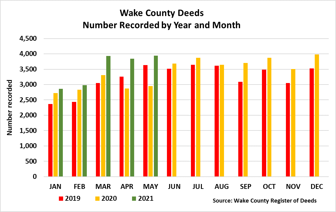 Deeds Number Recorded Year and Month - 5-2021