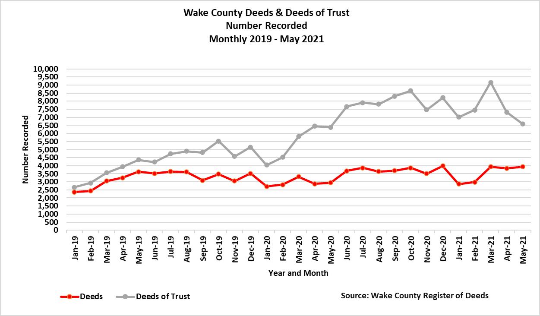 Deeds and Deeds of Trust Monthly 2019 - May 2021