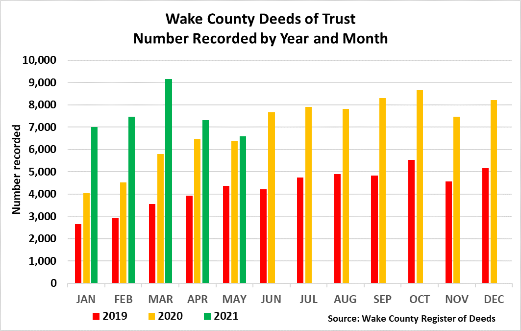 Deeds of Trust Number Recorded Year and Month 5-2021