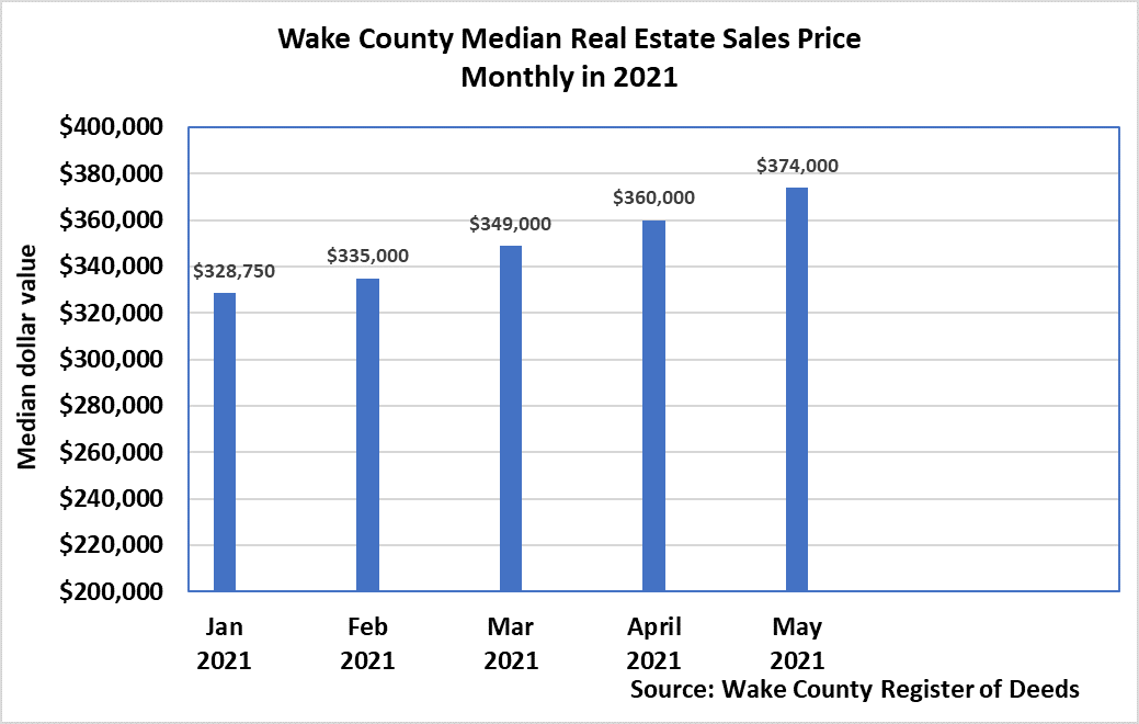 Median Real Estate Sales Price Monthly 2021 - May 2021