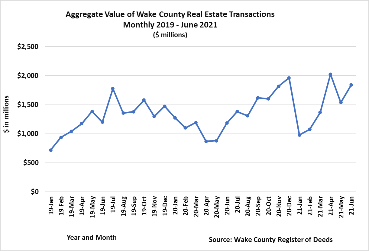 Aggregate Value Transactions 2019 to June 2021