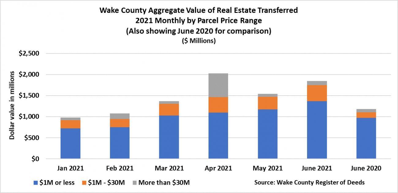 Aggregate Value of Real Estate - June 2021
