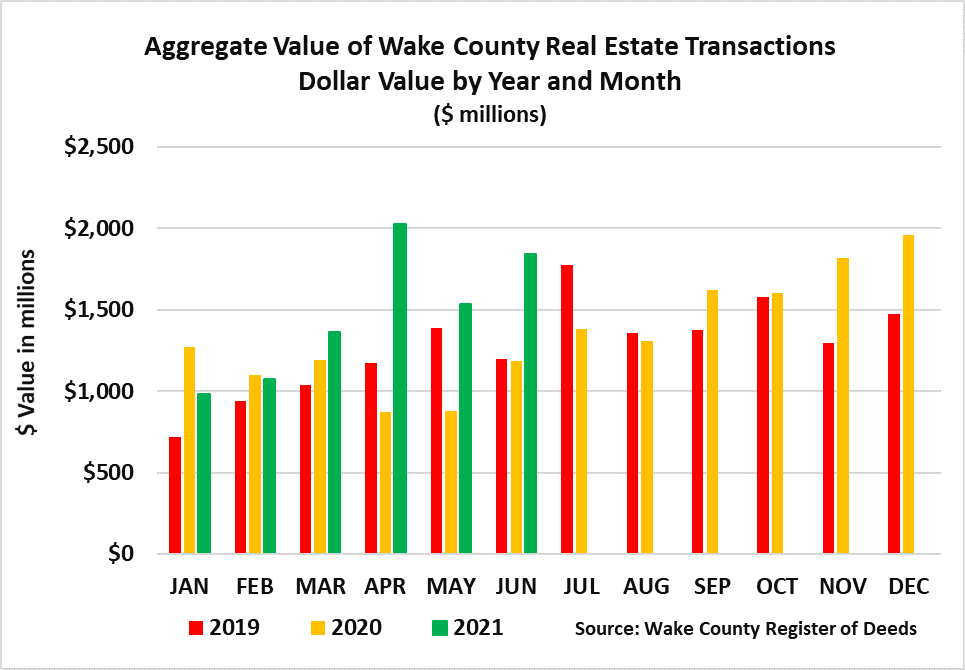 Aggregate Value of Real Estate Dollar Value Year and Month June 2021