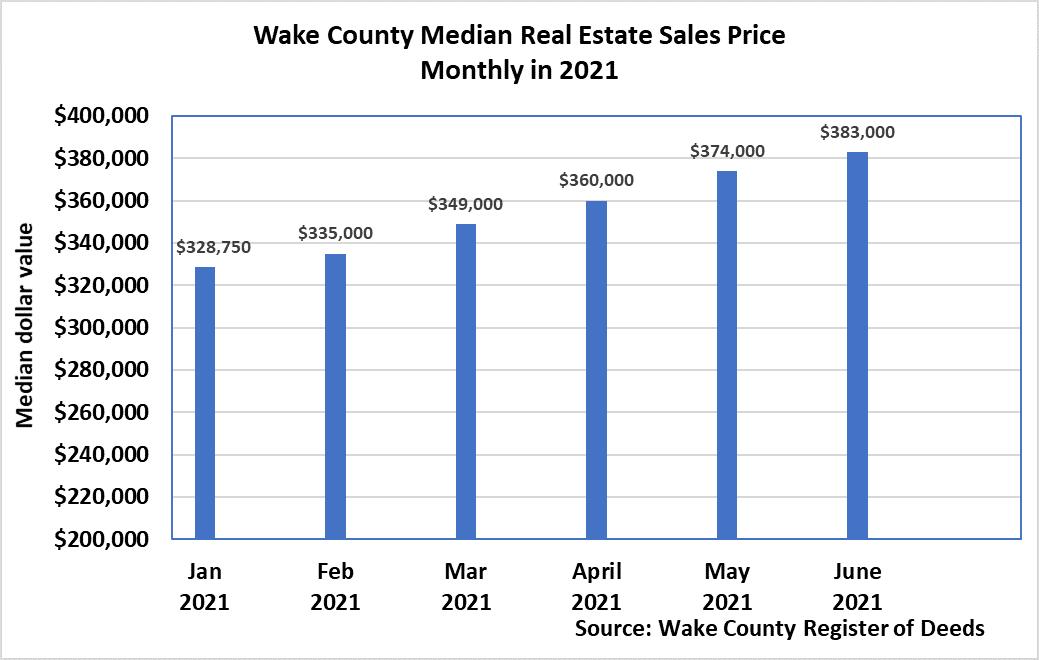 Median Real Estate Sales Price Monthly - June 2021