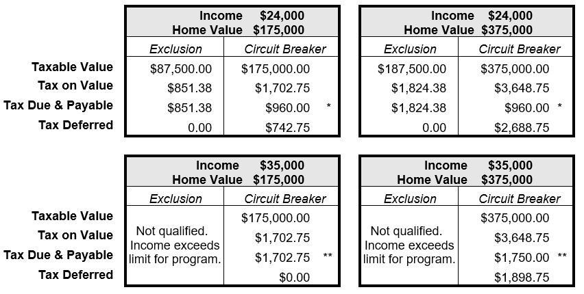 Tax Relief Comparison