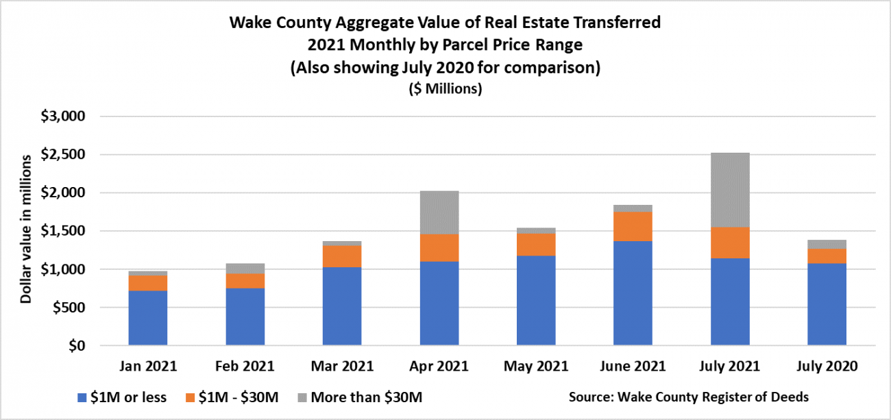 Aggregate Value of Real Estate 2021 monthly by Parcel price Range 7-2021