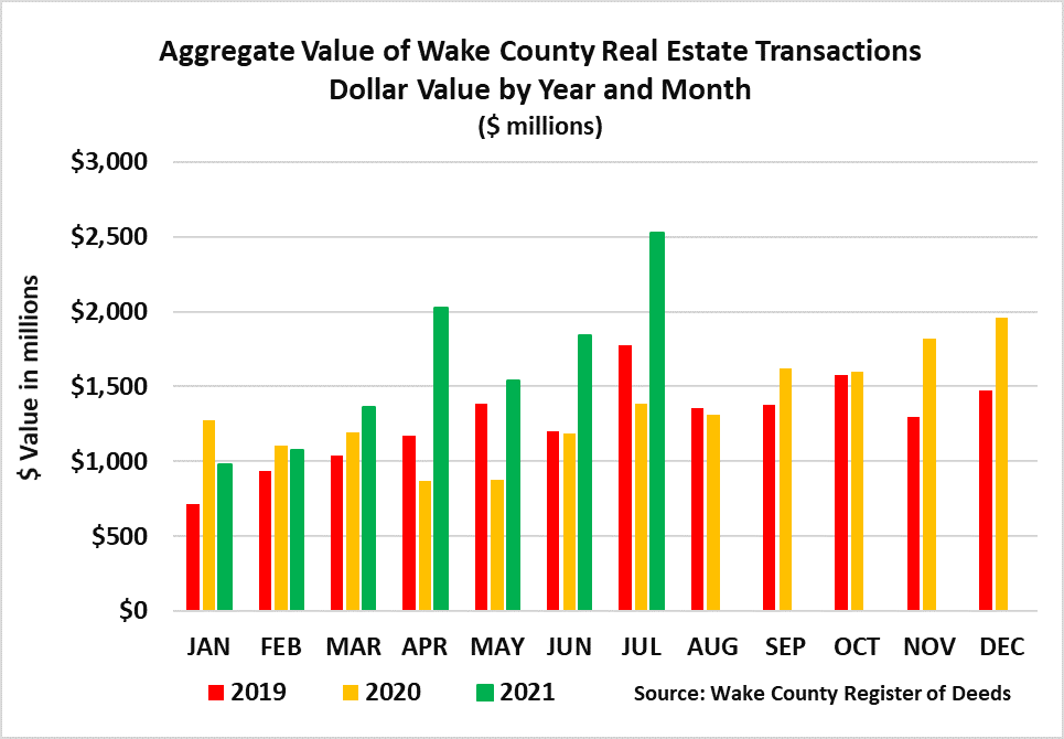Aggregate Value of Real Estate 2021 monthly by dollar value year and month through 7-2021