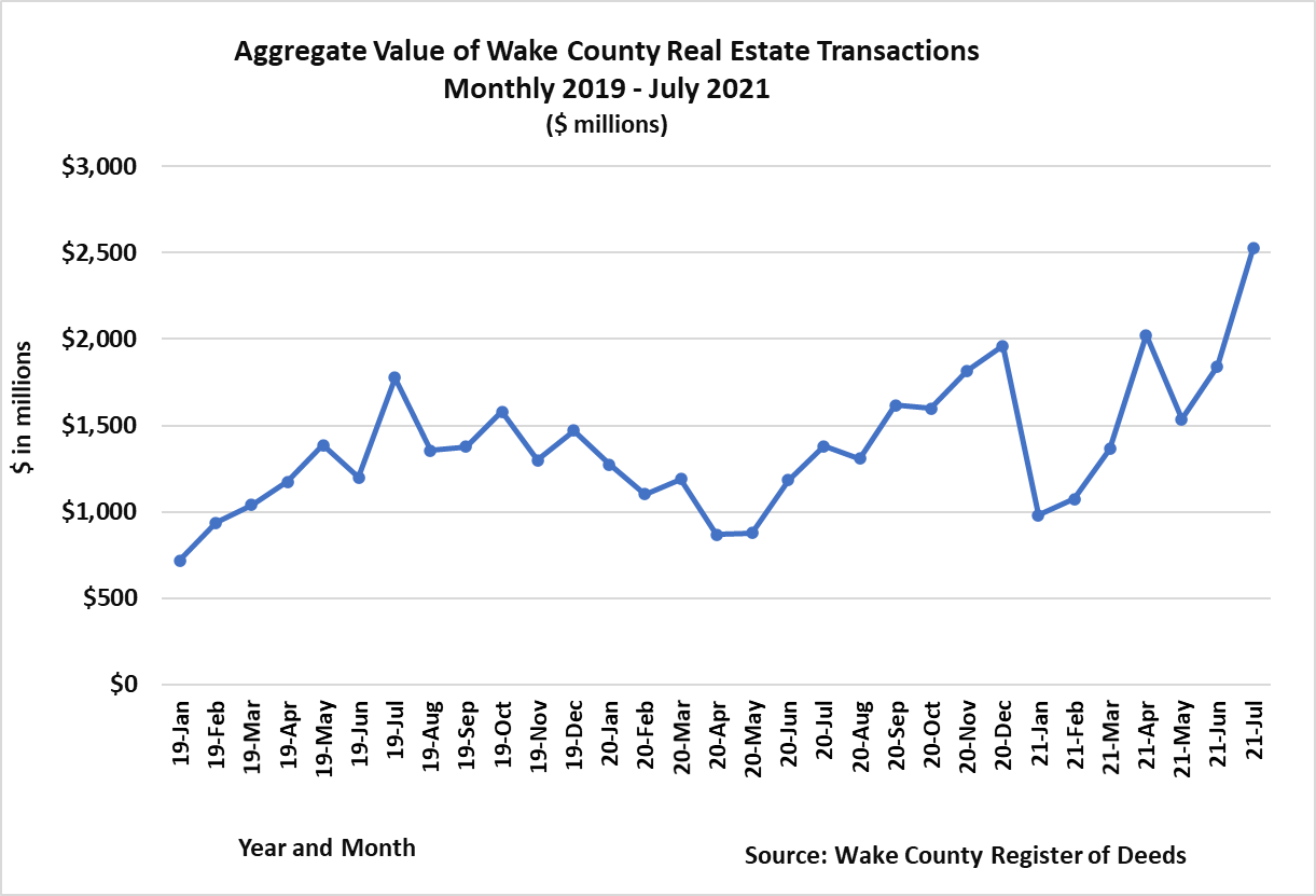 Aggregate Value of Real Estate Transactions Monthly 2019 - July 2021