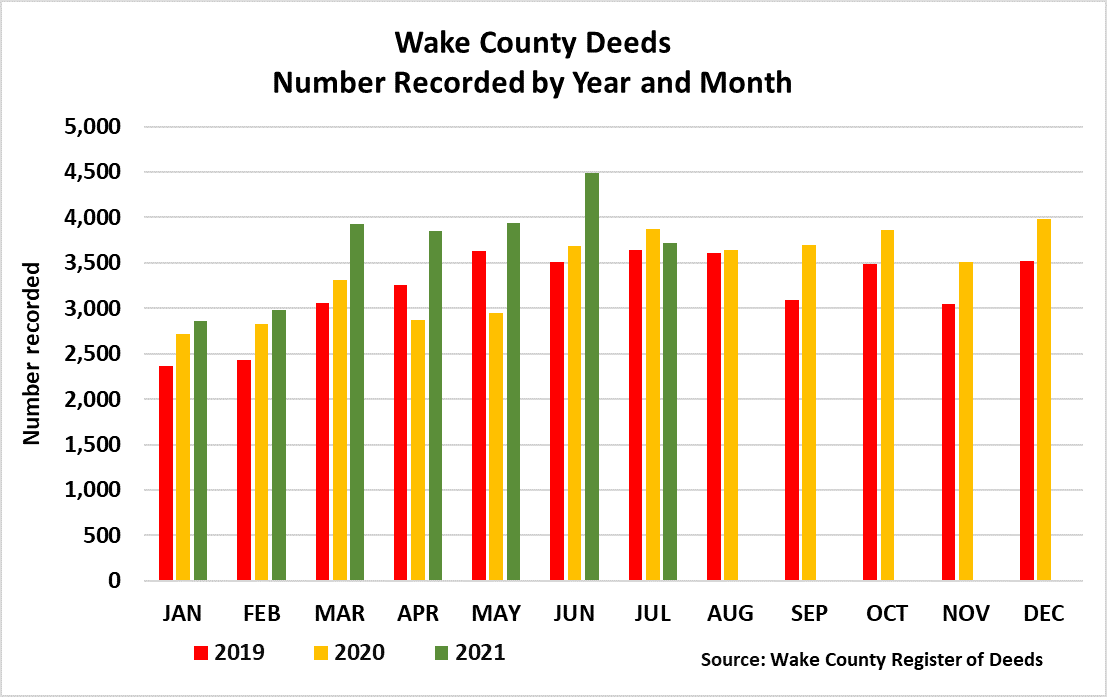 Deeds Number Recorded by Year and Month through 7-2021