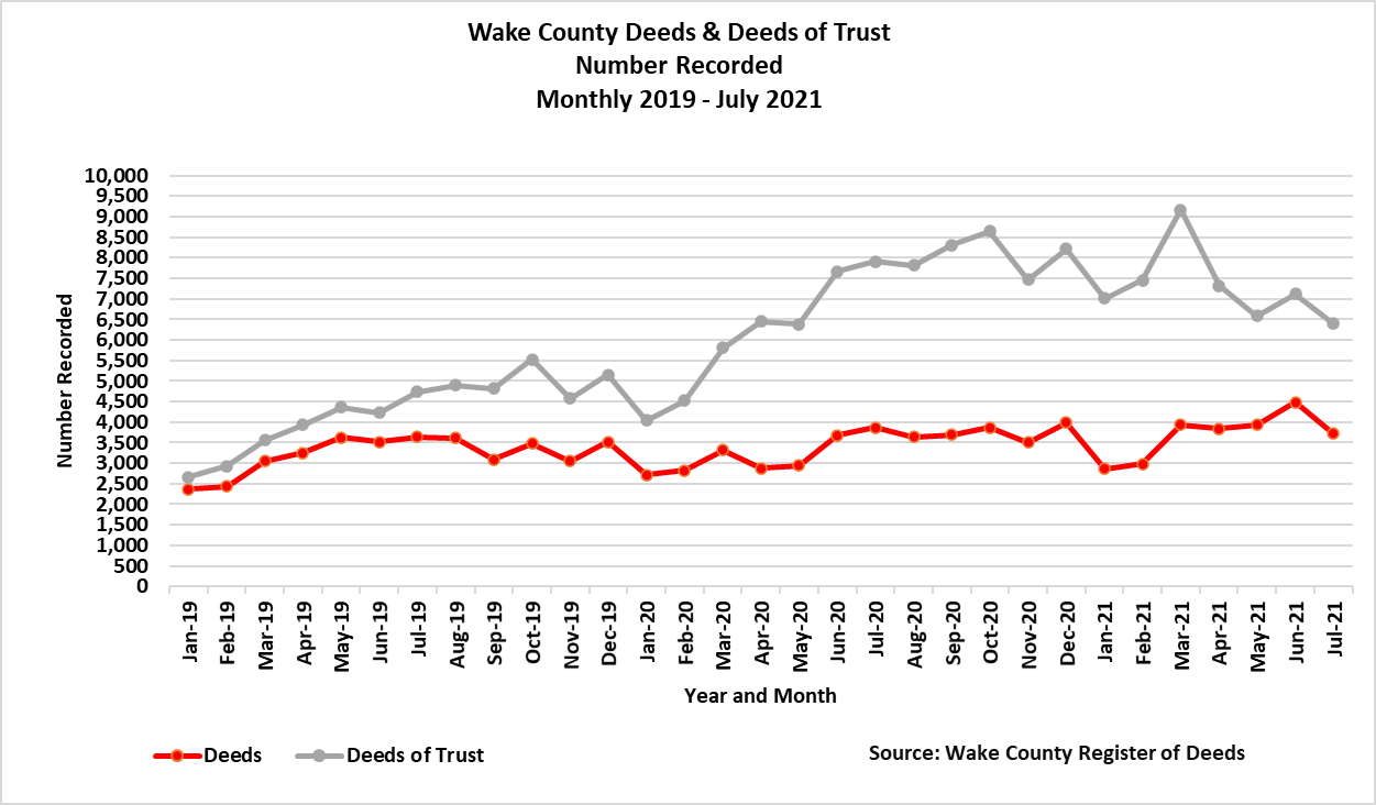Deeds and Deeds of Trust Number Recorded through 7-2021