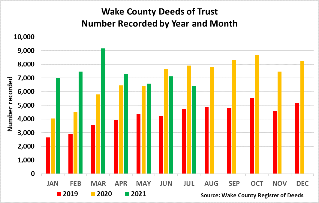 Deeds of Trust Number Recorded by Year and Month through 7-2021