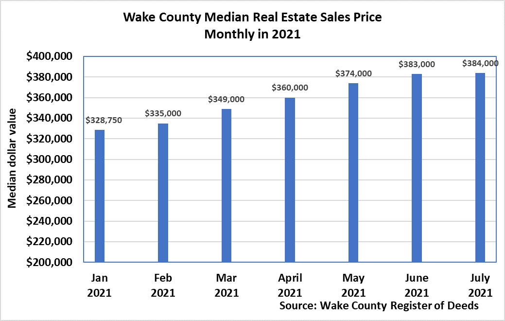 Median Real Estate Sales Price Monthly 2021 as of 7-2021