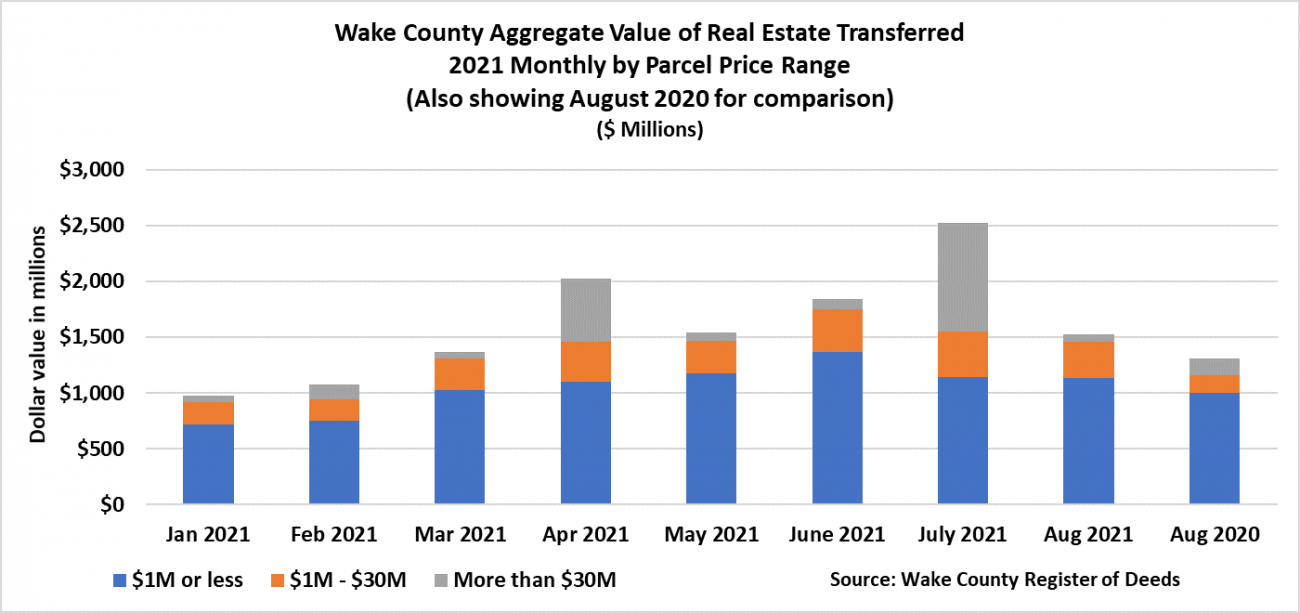Aggregate Value of Real Estate 2021 by parcel price range for 8-2021