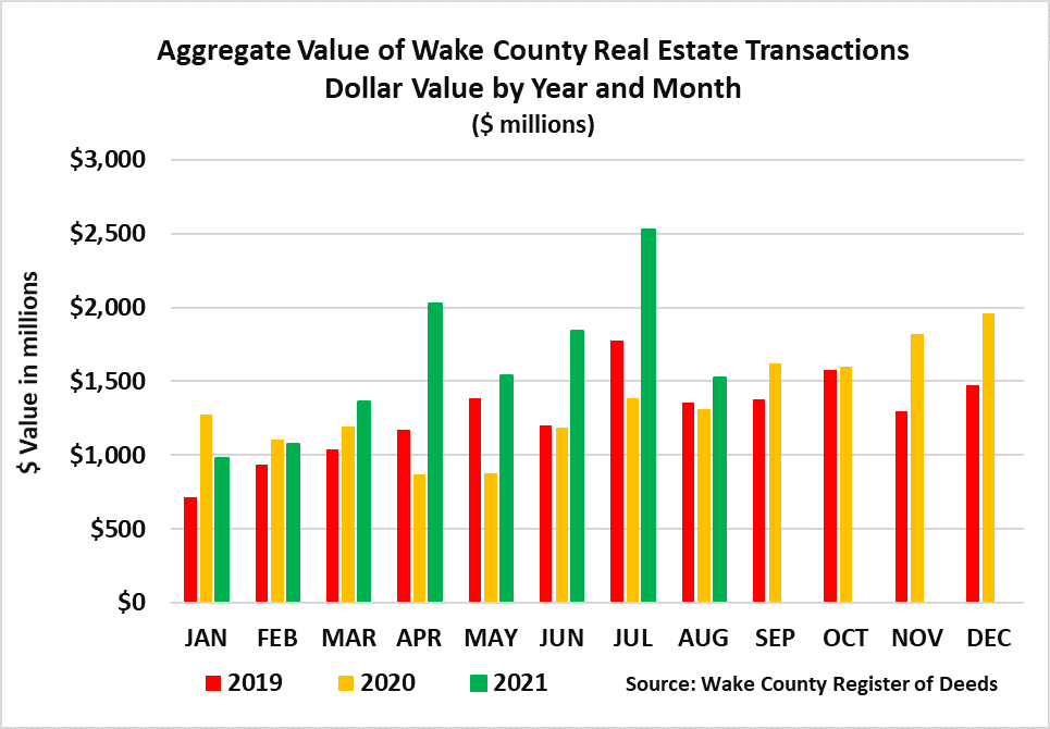 Aggregate Value of Real Estate 2021 dollar value by year - 8-2021
