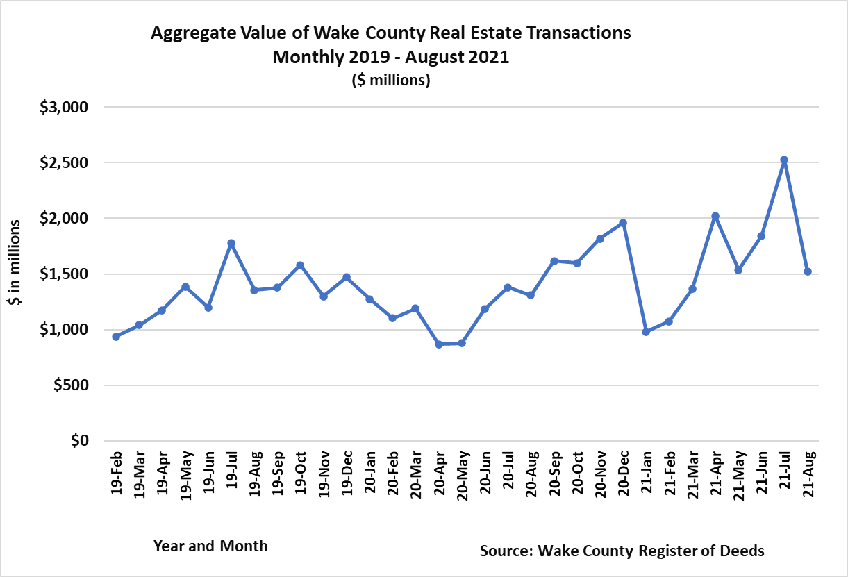 Aggregate Value of Real Estate 2021 monthly 8-2021