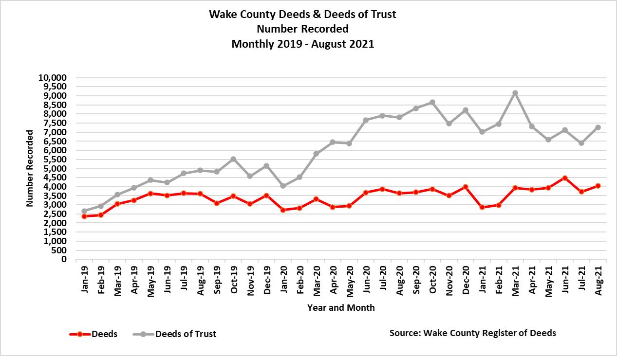 Deeds and Deeds of Trust Number Recorded 8-2021