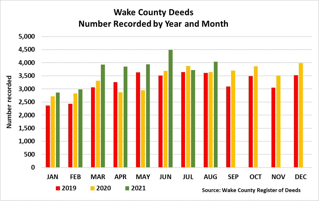 Deeds number recorded by year and month 8-2021