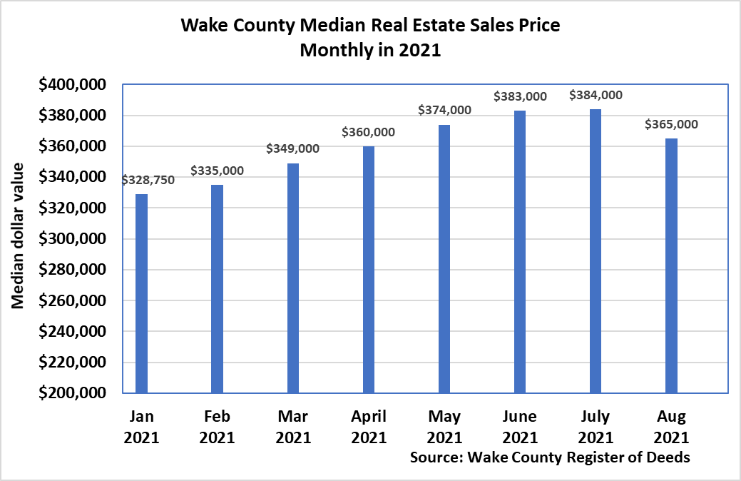 Median Real Estate Sales Price Monthly 8-2021