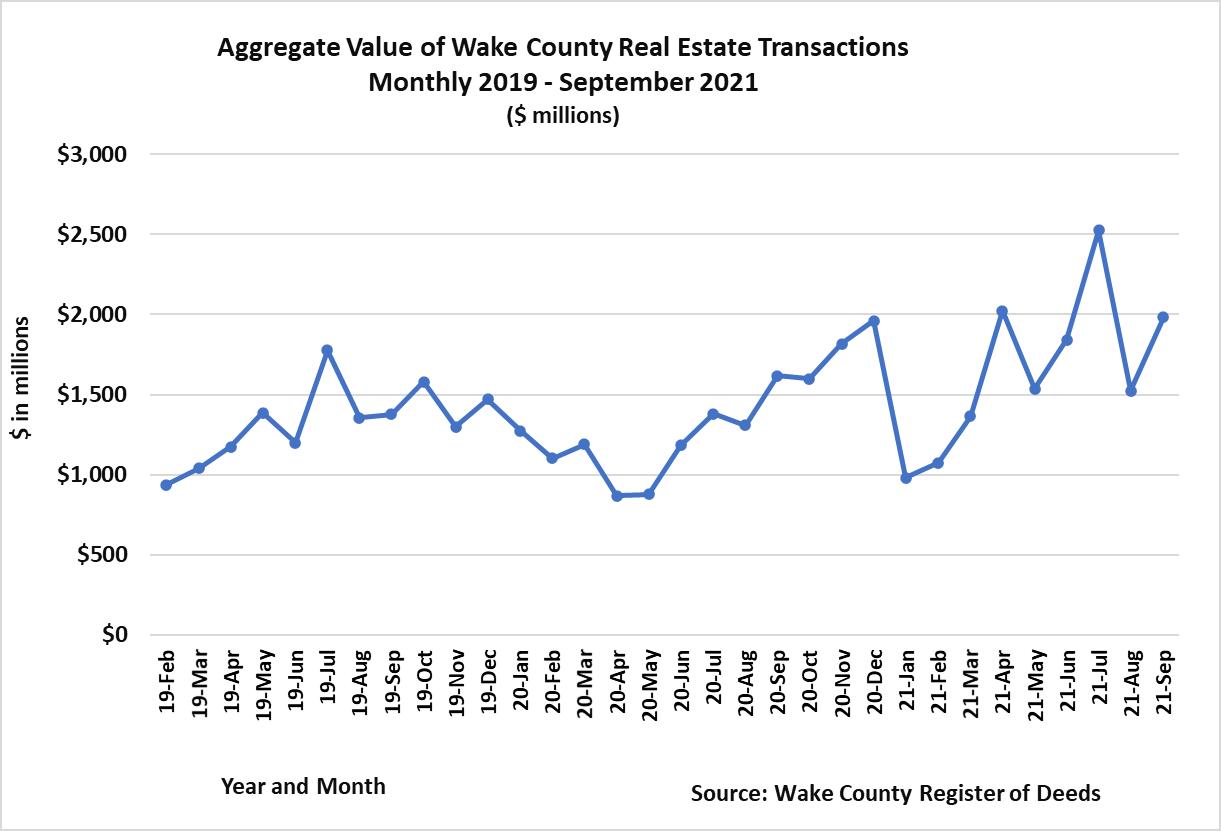Aggregate Value Monthly - September 2021