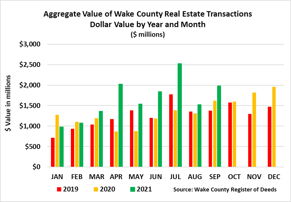 Aggregate Value by Year and Month - September 2021