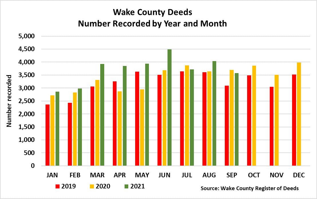 Deeds by year and month - September 2021