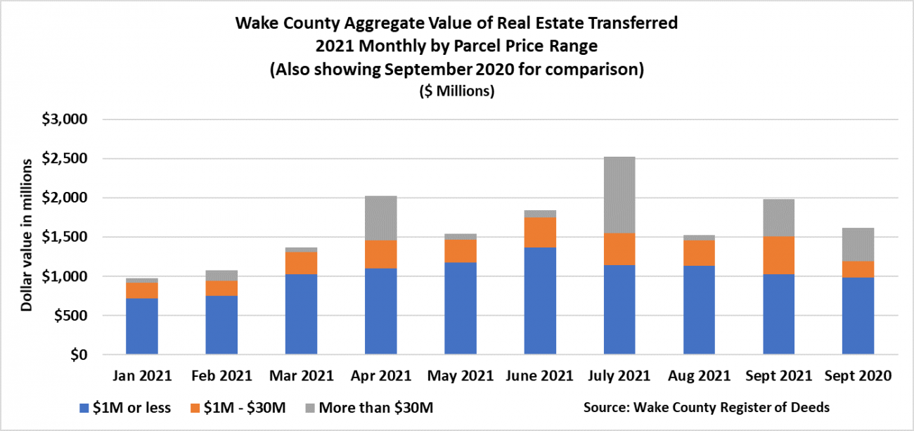 Wake Aggregate Value of Real Estate by Parcel Price September 2021