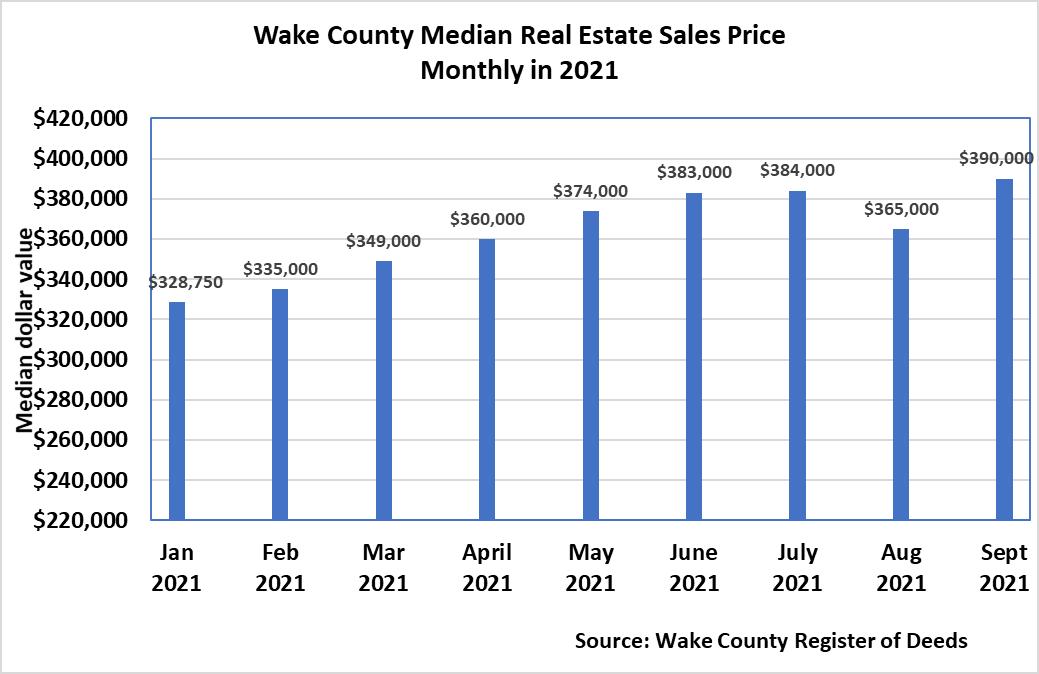 Wake Median Sales Price Sept 2021
