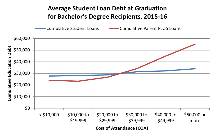 student loan debt at graduation
