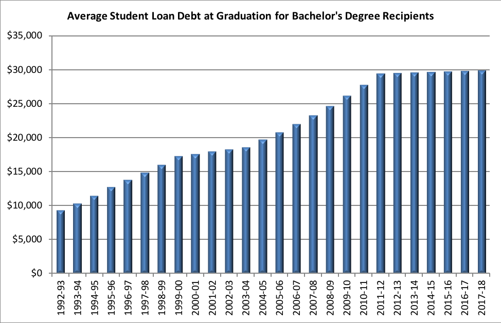 Growth in student loan debt at graduation slows as borrowers hit ...