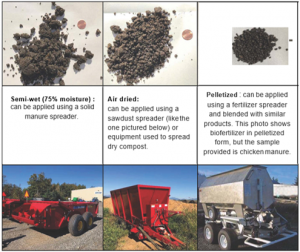 Texture of manure in semi-wet, air dried and pelletized forms, and appropriate delivery devices.