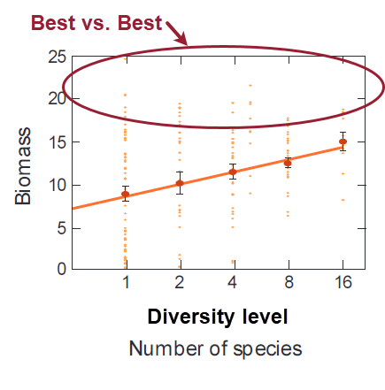 "Previous graph with upper range of graph circled with note ""Best vs. Best"""