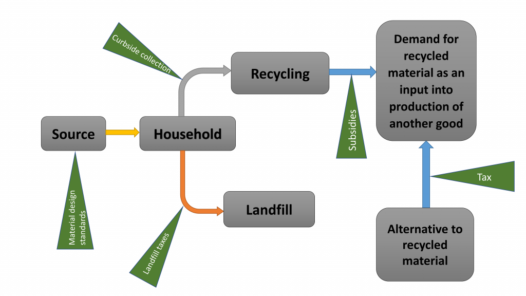 Flow chart showing waste flow through landfill and recycling processes, and points of intervention.