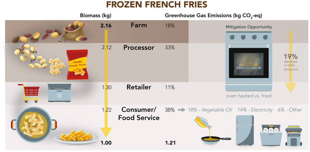 Frozen french fries from farm to consumer demonstrating 19% potential reduction in GHG from baking vs frying.