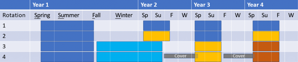 Time chart showing 4 rotations varying time, crop diversity and cover cropping (View larger)