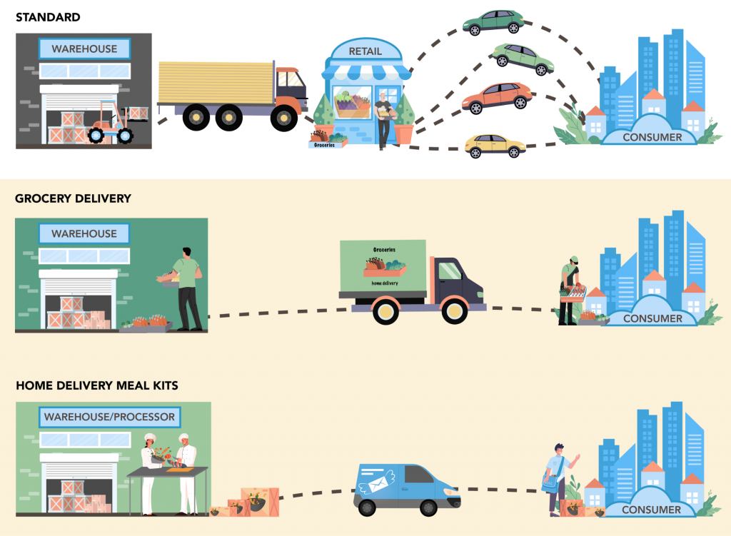 [Illustration] Trip reduction from shifting grocery from traditional retail to delivery.