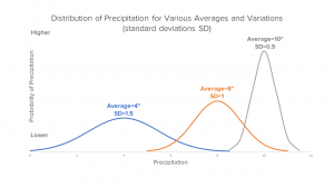 Line chart showing probability of precipitation. Peaks at 4 (blue), 8 (orange) and 10 (gray).