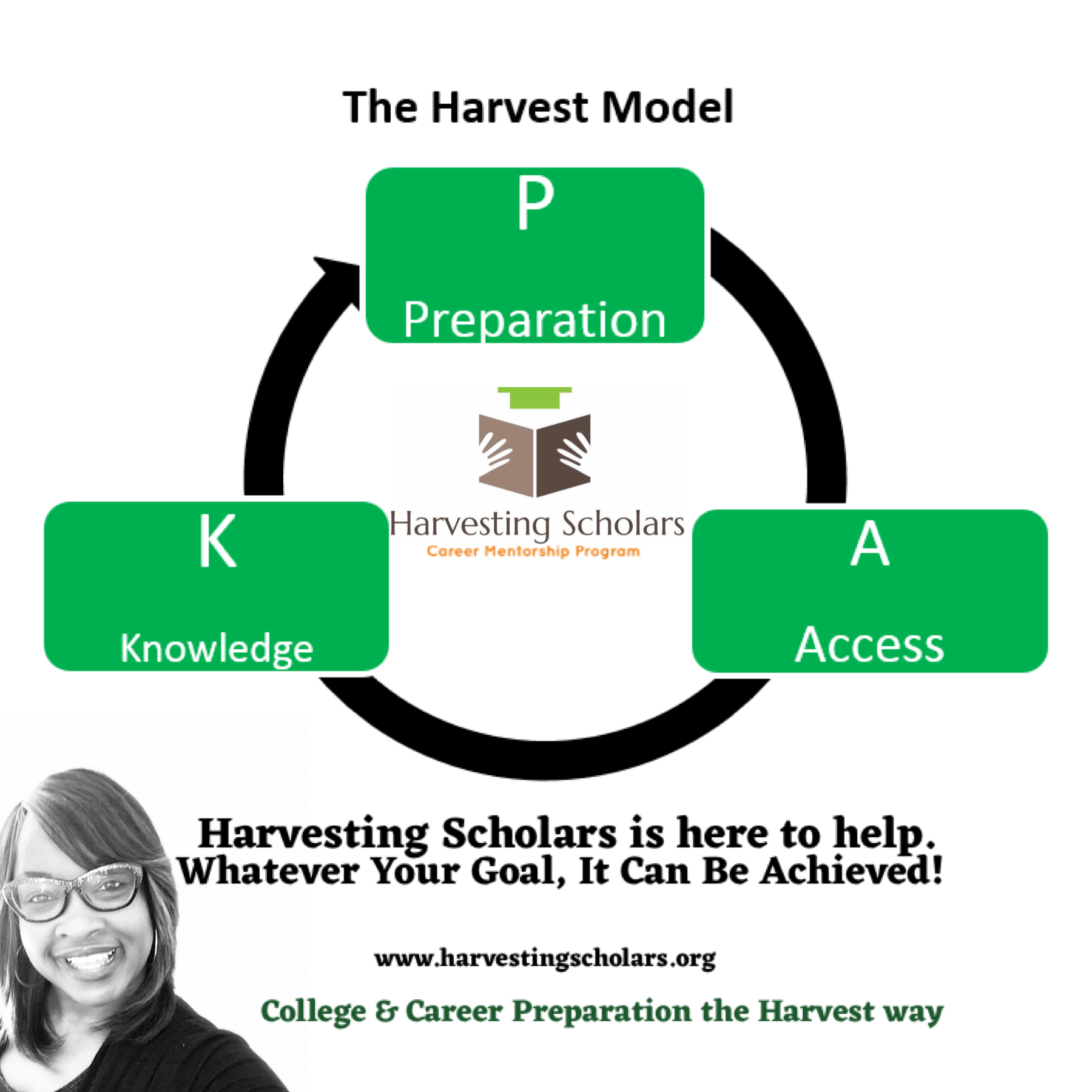 Harvesting Scholars Educational Consulting
